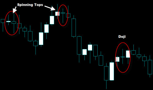Spinning Top and Doji Candlestick Pattern Examples