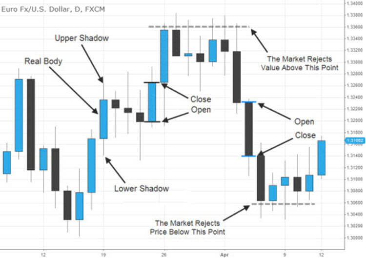 Forex how to read candlestick charts