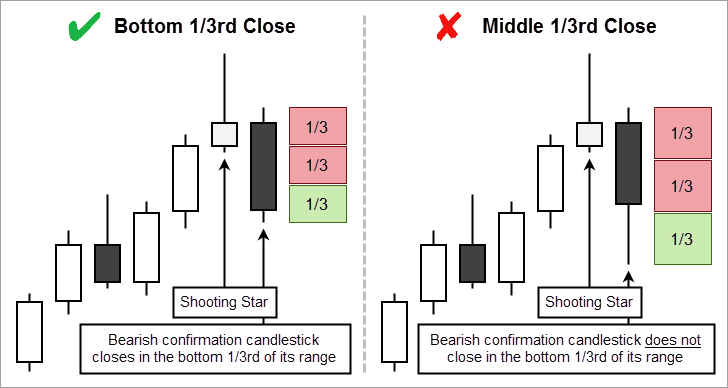 Confirmation Close Relative to Range
