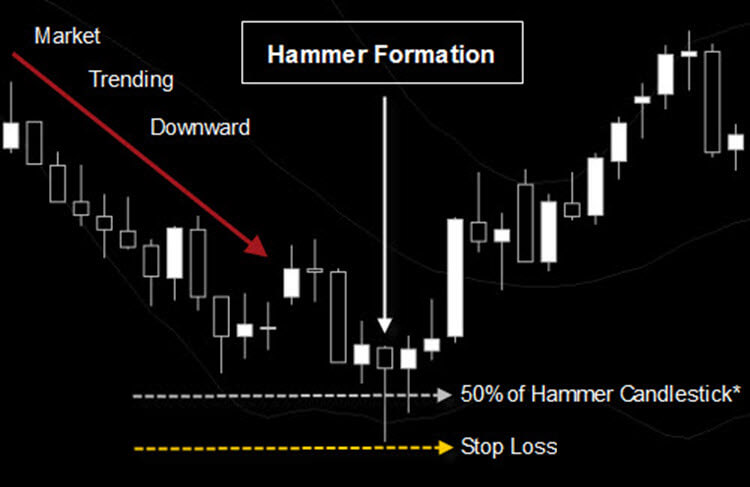 Hammer Candlestick Pattern 50% Entry