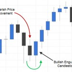 Trading the Bullish Engulfing Candlestick Pattern | PRICE ACTION COURSE