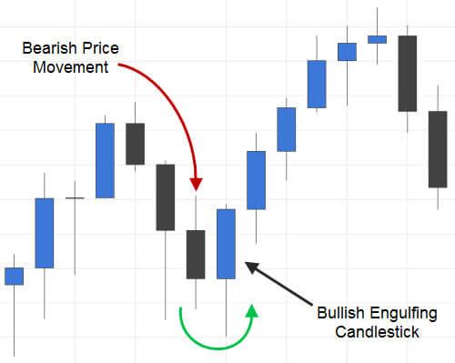 Bullish japanese candlesticks