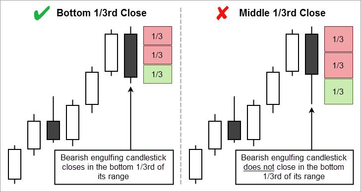 Close Relative to Range