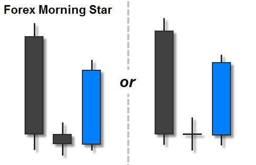 Forex Morning Star Candlestick Pattern