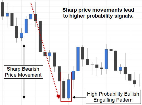 High Probability Bullish Engulfing Candlestick Pattern