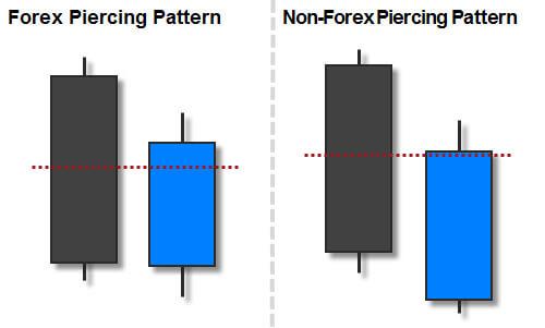 The Bullish Piercing Candlestick Pattern
