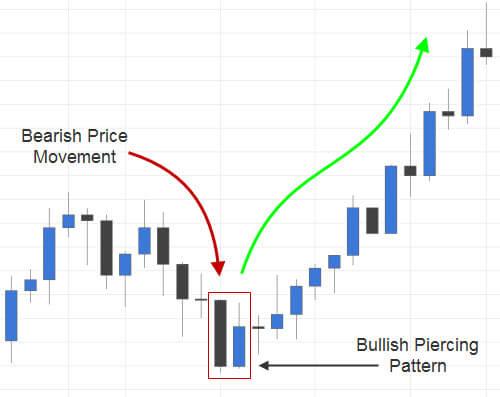 Bullish Piercing Candlestick Pattern