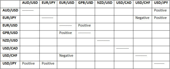 1D Correlating Forex Pairs