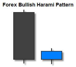 Forex Bullish Harami Candlestick Pattern