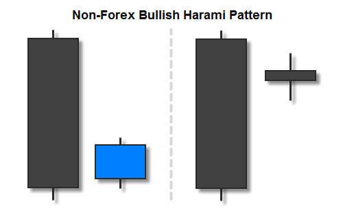 Non-Forex Bullish Harami Candlestick Pattern