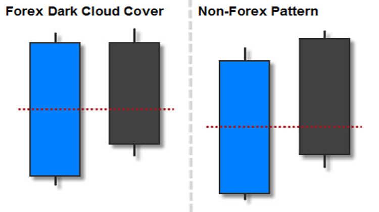 Dark Cloud Cover Candlestick Pattern