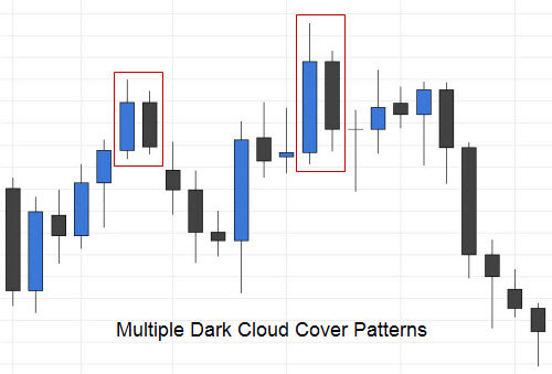Multiple Dark Cloud Cover Candlestick Patterns
