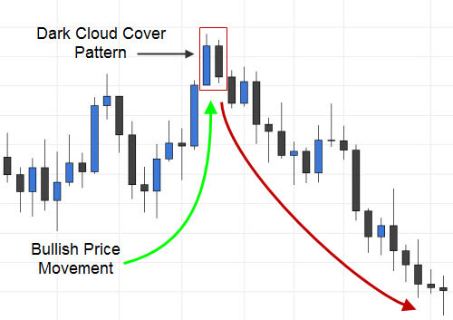 Trading the Dark Cloud Cover Pattern