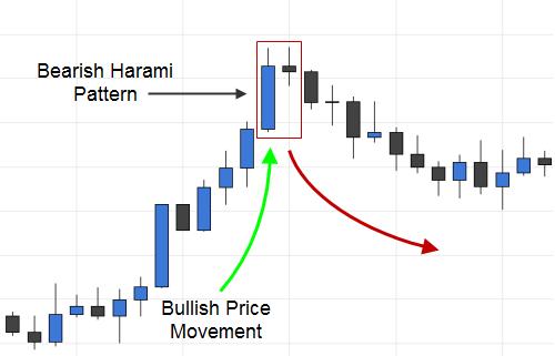 Trading the Bearish Harami Candlestick Pattern