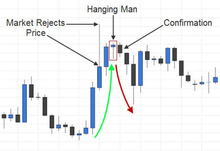 Hanging Man Candlestick Pattern with Confirmation