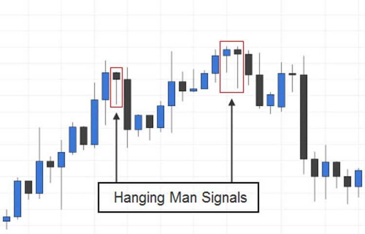 Hanging Man Candlestick Patterns