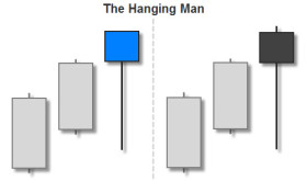 The Hanging Man Candlestick Signal