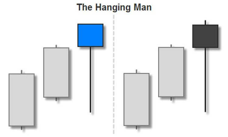 Trading the Hanging Man Candlestick