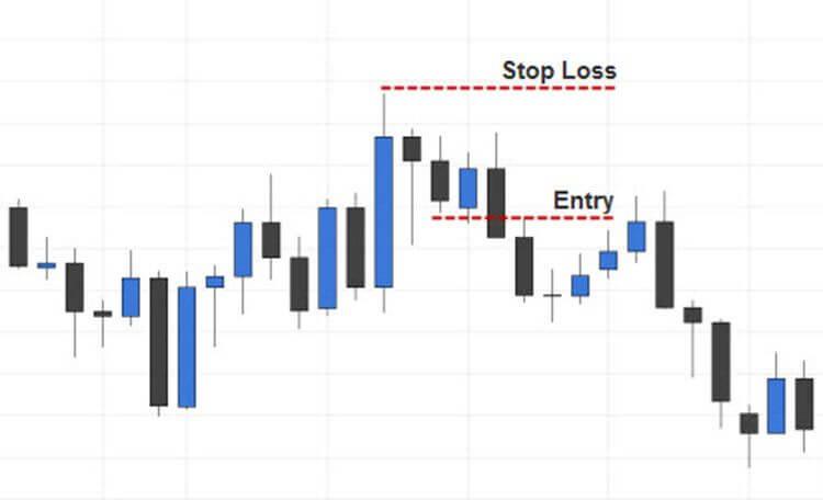 Trading the Hanging Man Pattern