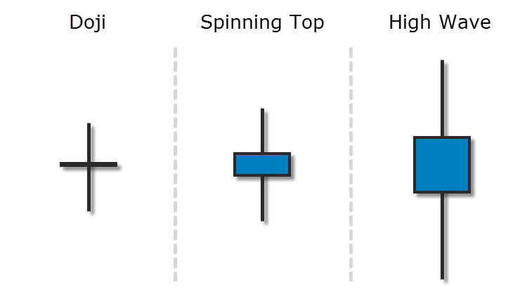 Trading The High Wave Candlestick Pattern