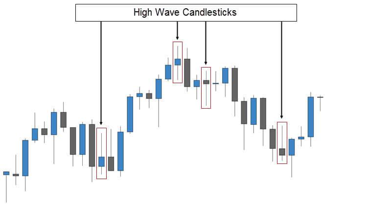 High Wave Candlestick Signals