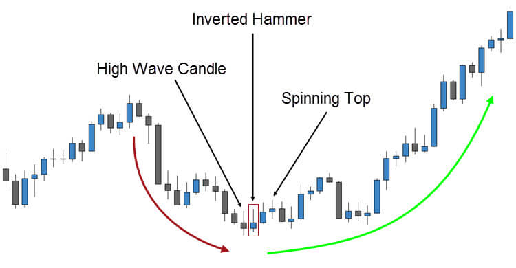 Inverted Hammer Candlestick Trade
