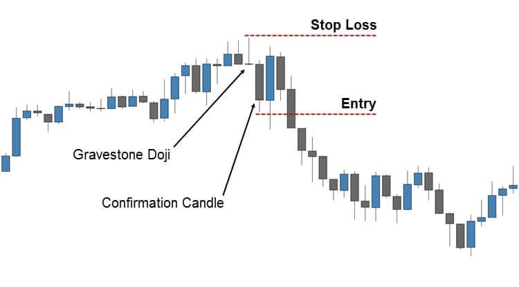 Trading the Gravestone Doji