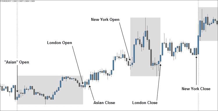 Best Trading Session Indicator for Metatrader 4