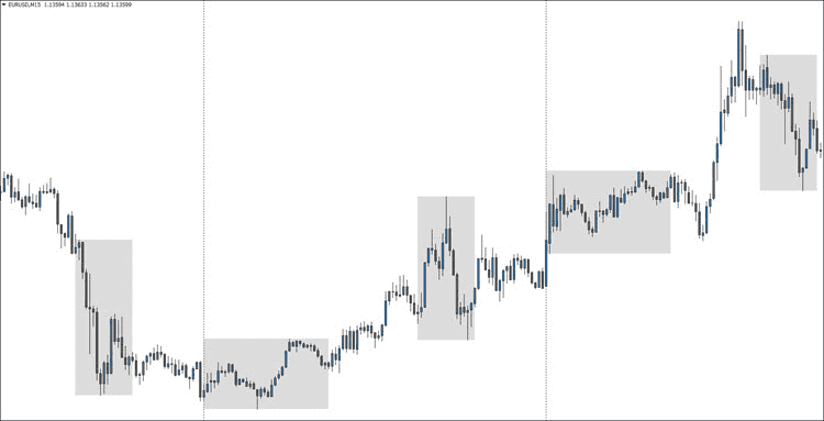Best Trading Session Indicator for MT4