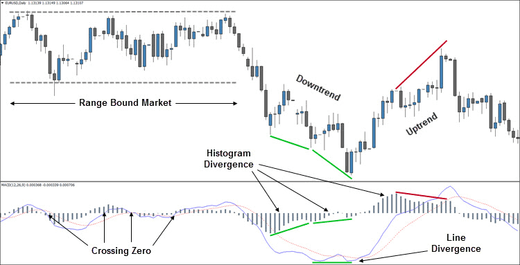 How to Trade MACD Divergence