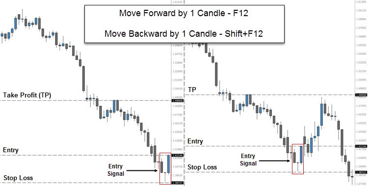 Backtesting trading strategies mt4