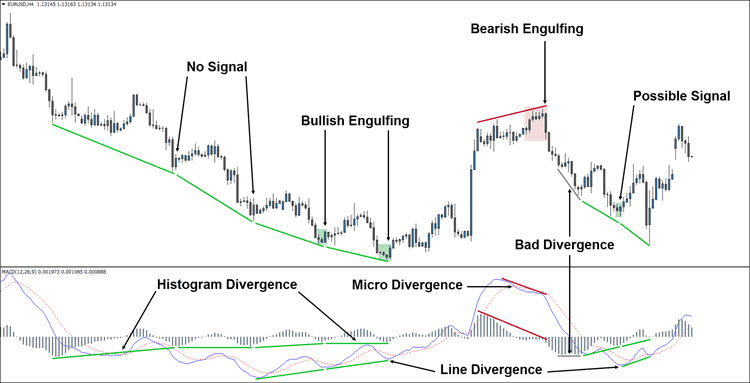 Trading MACD Divergence Correctly