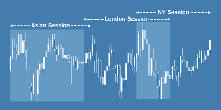 The Best Trading Session Indicator