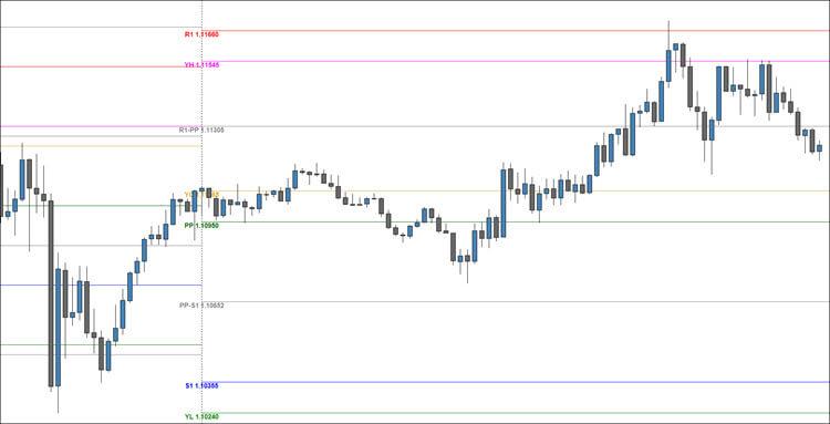 Top ten trading indicators