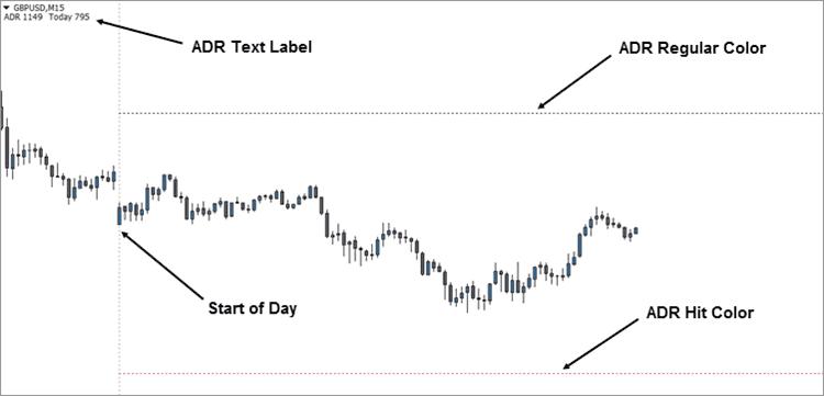 ADR Indicator MT4