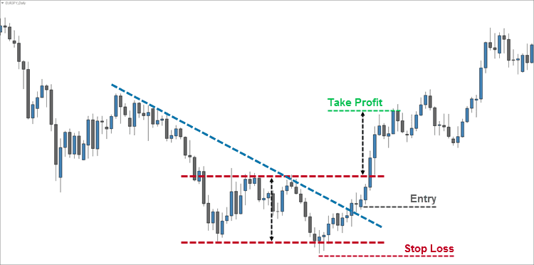 Aggressive Double Bottom Entry