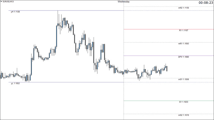 Best Support and Resistance Indicator