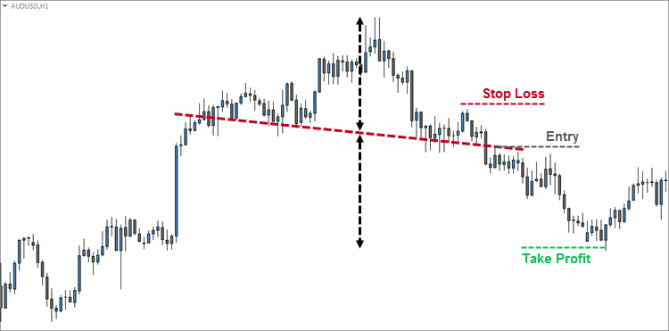 The Pullback Entry