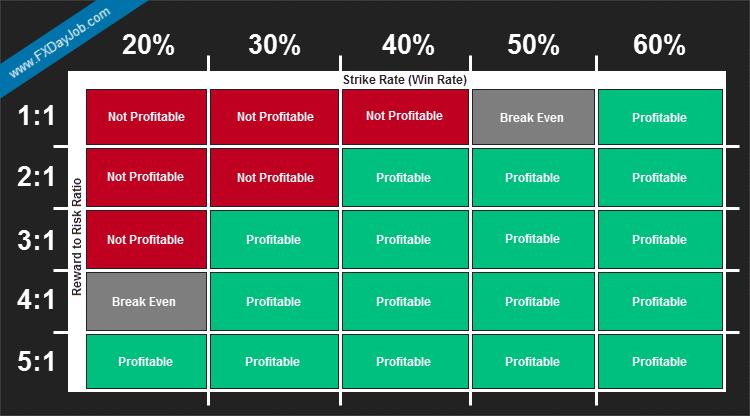 Reward to Risk Ratio Infographic