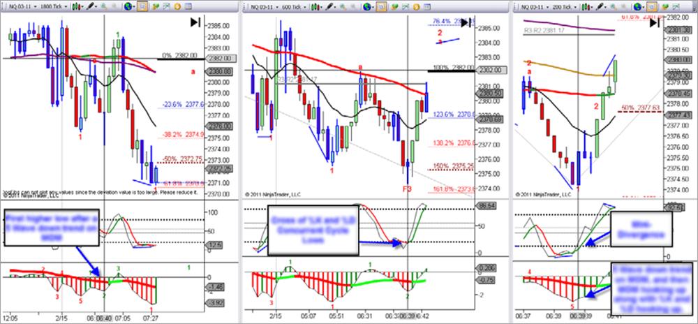Top Dog Trading Chart Setup