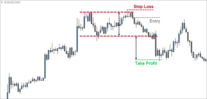 FX Day Job Double Top Strategy