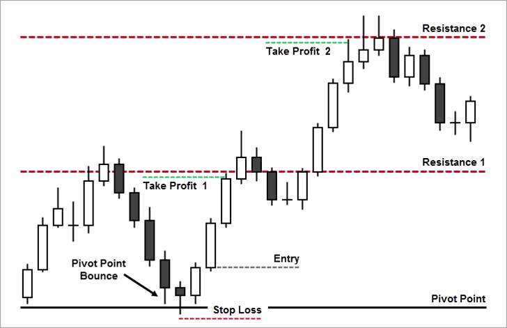 Pivot Point Bounce Strategy