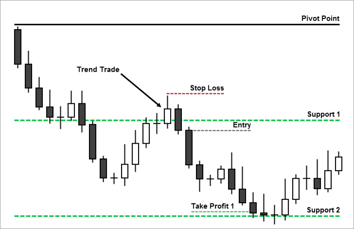 Pivot Point Trend Trading Strategy