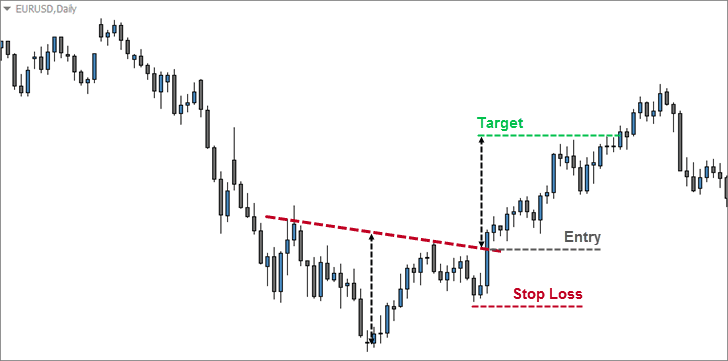 Traditional Inverse Head and Shoulders Entry