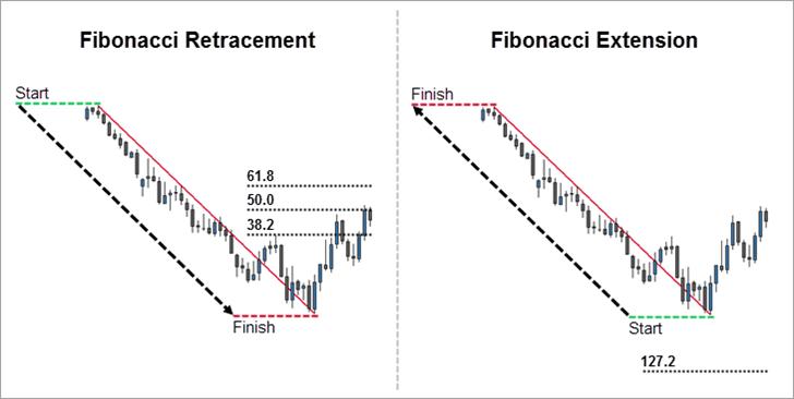 Fibonacci Retracement and Extension Measurement