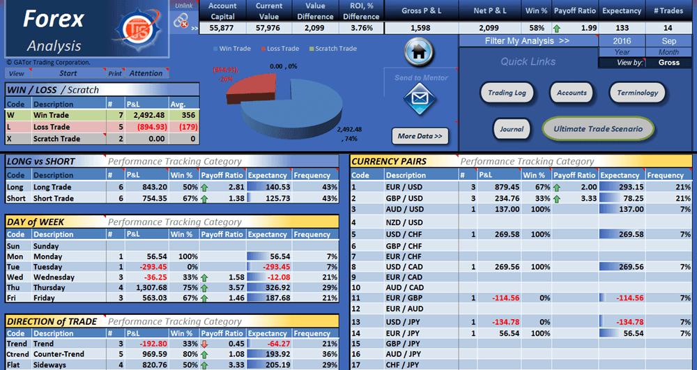 Trading Journal Spreadsheet Analysis