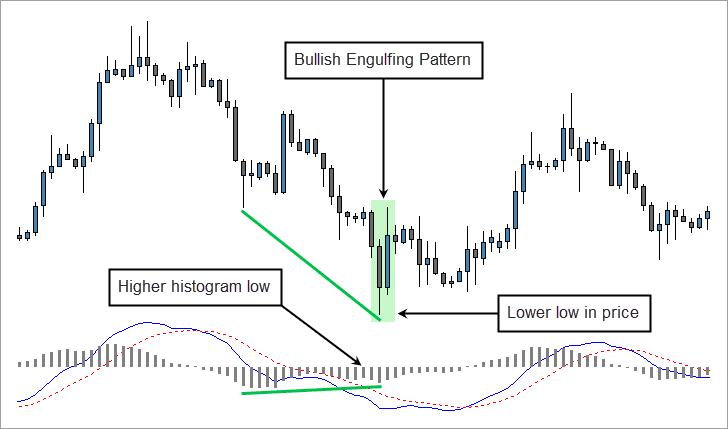 Bullish Engulfing Pattern and MACD Divergence