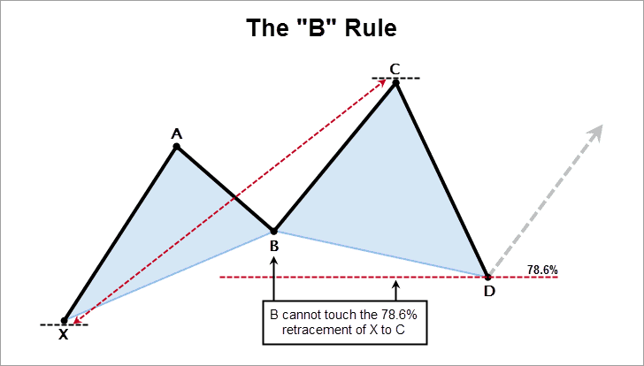 """The Cypher Pattern """"B"""" Rule"""