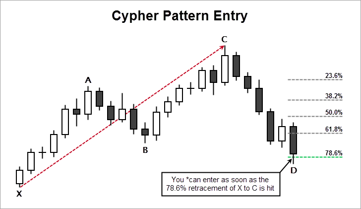 Cypher Pattern Entry