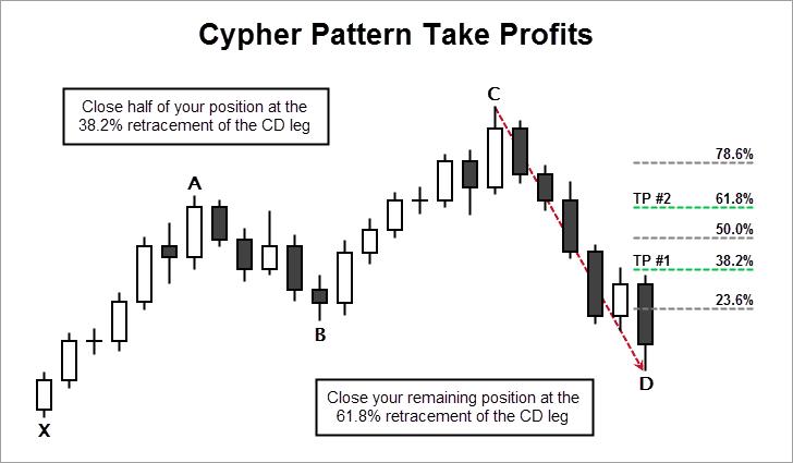 Cypher Pattern Take Profits